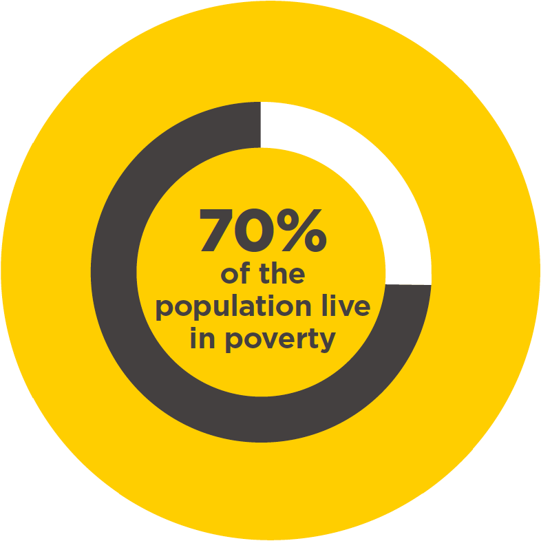 70% of the population in Sierra Leone live in poverty